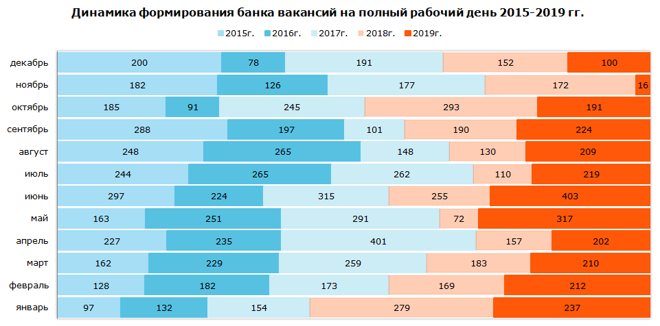 Динамика формирования банка вакансий на полный рабочий день в 2015–2019 гг.
