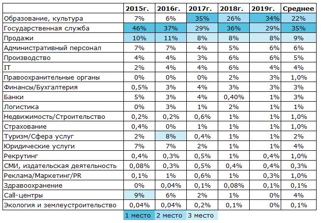 Структура предложений молодёжного рынка труда по отраслям в 2015–2019 гг.