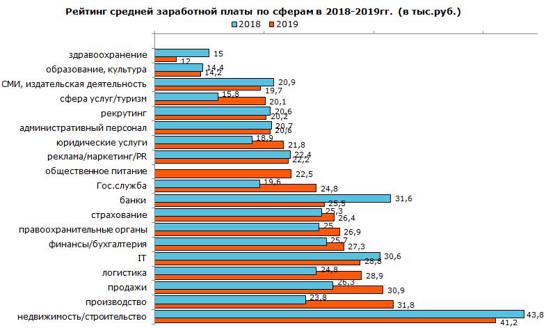 Рейтинг средней заработной платы по сферам в 2018–2019 гг. (в тыс. руб.)