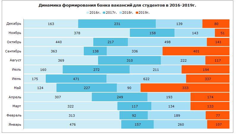 Динамика формирования банка вакансий для студентов в 2016–2019 гг.