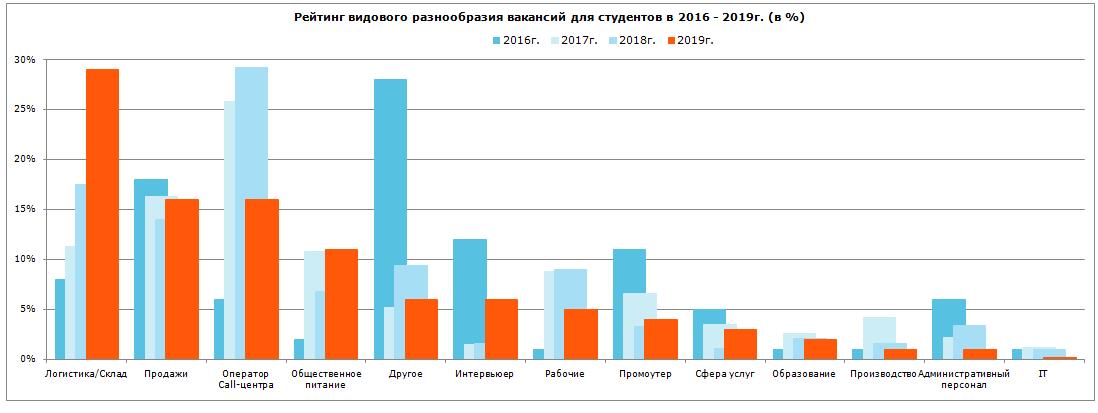 Рейтинг видового разнообразия вакансий для студентов в 2016–2019 гг.
