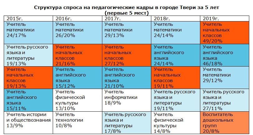 Структура спроса на педагогические кадры в городе Твери за 5 лет (первые пять мест)